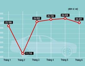 Thị trường ôtô trong nước tháng 6: Ngóng chờ xe giảm giá