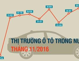 Thị trường ôtô trong nước duy trì sức nóng mùa bán hàng