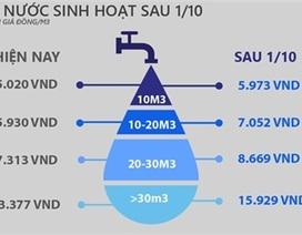 [Infographics] Giá nước sắp nóng như giá điện
