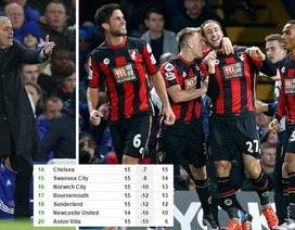Chelsea 0-1 Bournemouth: Đòn đau cuối giờ