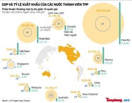 [Infographics] Tiềm lực kinh tế 12 quốc gia thành viên TPP