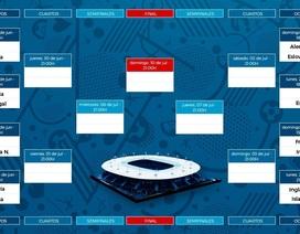 Xác định xong 8 cặp đấu ở vòng 1/8 Euro 2016