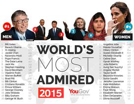 Tổng thống Putin lọt Top 10 người đàn ông được ngưỡng mộ nhất thế giới