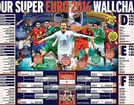 Danh sách chính thức của 24 đội tuyển dự Euro 2016