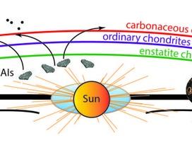 Phát hiện mới về nguồn gốc của trái đất