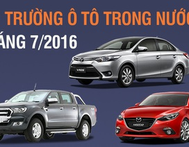 Thị trường ôtô trong nước tháng 7/2016: Không hề có nỗi lo tăng giá