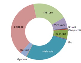 Số lượng công bố khoa học quốc tế của Việt Nam vượt ngưỡng 3.000 bài/năm