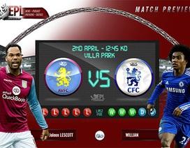 Aston Villa - Chelsea: Villa Park run rẩy