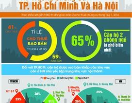 Điểm nóng thị trường căn hộ chung cư tại TPHCM và Hà Nội