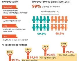 [Infographics] Thành tựu 71 năm xóa mù chữ và phổ cập giáo dục