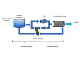 Phương pháp mới sản xuất nước sạch tiết kiệm năng lượng