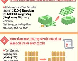 Infographics - Năm 2017: 4 chính sách tiền lương sẽ có hiệu lực