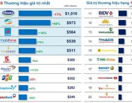 Brand Finance công bố Techcombank nằm trong top 18 thương hiệu giá trị nhất Việt Nam 2016