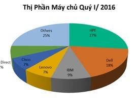 HPE tiếp tục giữ vững vị trí số 1 trên thị trường máy chủ và thiết bị lưu trữ