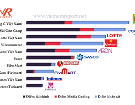 Bibo Mart lọt top 10 nhà bán lẻ uy tín 2017