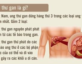[Inforgraphics]: Dấu hiệu nhận biết sớm ung thư gan