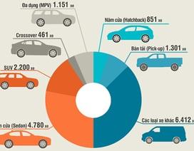 Xe nào đang được ưa chuộng nhất tại Việt Nam?
