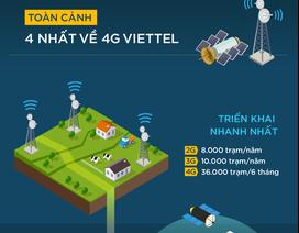 4 điểm đặc biệt về 4G của Viettel