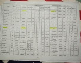 Thanh Hóa: Nhiều đơn vị tuyển dụng, bổ nhiệm sai quy định
