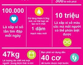 [Inforgraphics]: 9 sự thật bất ngờ về cơ thể