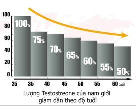 Vì sao rối loạn cương dương ngày càng gia tăng ở nam giới?