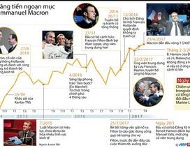 [Infographics] Sự thăng tiến ngoạn mục của Emmanuel Macron