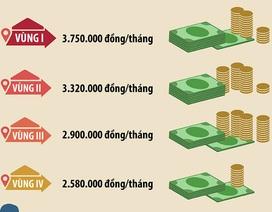 Lương tăng 7,5% vẫn chưa đảm bảo nhu cầu sống tối thiểu