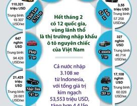 Infographics: 12 thị trường cung cấp ô tô nguyên chiếc vào Việt Nam