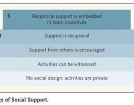 Cải thiện sức khỏe người bệnh tốt hơn thông qua các hỗ trợ xã hội