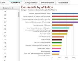 Trường đại học nào của Việt Nam có công bố quốc tế nhiều nhất?