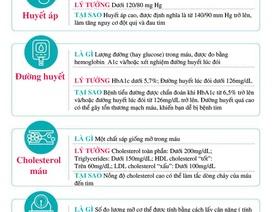 Inforgraphics: 4 con số cần biết về sức khỏe tim