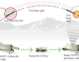 Vì sao Trung Quốc một mực phản đối triển khai hệ thống tên lửa THAAD?