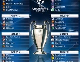Vòng bảng Champions League 2017/18: MU dễ thở, Barcelona tái chiến Juventus