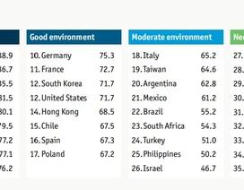 Việt Nam xếp vị trí 28/35 về chỉ số Giáo dục cho tương lai