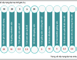 Xếp hạng đại học của Việt Nam: Kết quả cập nhật