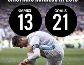 C.Ronaldo tự nhận là số 1: CR7 không phải người nói khoác