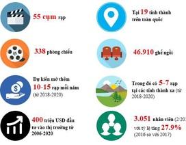Những con số biết nói về CGV tại Việt Nam