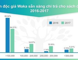 Những bước chuyển mình của thị trường sách điện tử bản quyền Việt Nam