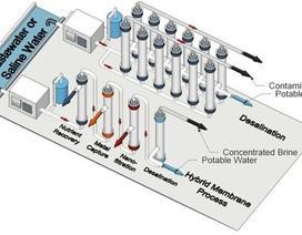 Màng xử lý nước thải hiệu quả và thu hồi tài nguyên quý giá