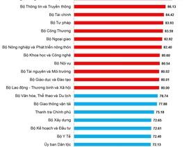 Bảng xếp hạng về cải cách hành chính: Đong đếm nỗ lực 19 Bộ, ngành