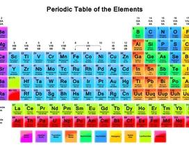 Bạn còn nhớ ký hiệu hóa học của Vàng là gì?