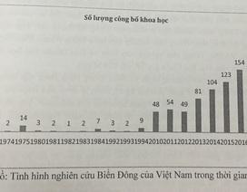 Các bài báo quốc tế về biển Đông của Việt Nam chưa tới 3%