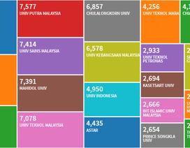 Một trường đại học Việt Nam lọt top 25 khu vực ASEAN