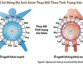 Ajinomoto nghiên cứu công nghệ tầm soát ung thư