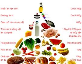 Chọn ăn, lựa uống: Món thức ăn nào, lượng bao nhiêu?