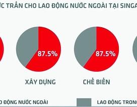Singapore: Siết chặt hơn chính sách đối với lao động nước ngoài
