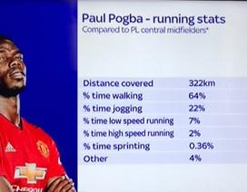 Pogba dành nửa thời gian trên sân để... đi bộ