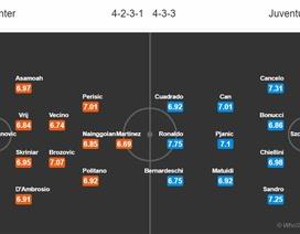 C.Ronaldo sẽ dồn sức cho cuộc đua Vua phá lưới Serie A?