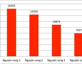 Gần 33.000 thí sinh đăng ký xét tuyển vào trường ĐH Bách khoa Hà Nội năm 2019