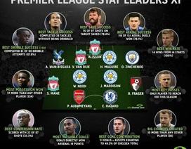 11 cầu thủ sở hữu những chỉ số khủng nhất Premier League